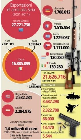 Siria-Armi-italiane
